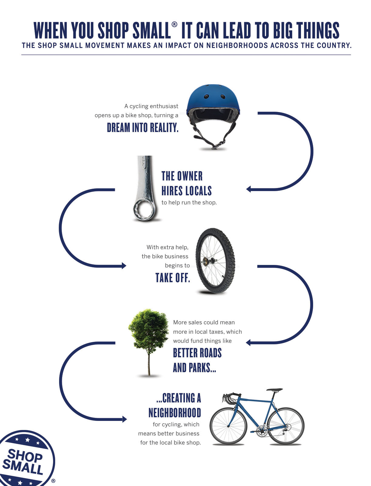 Why_Shop_Small_Infographic