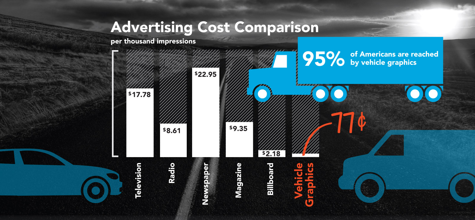 Vehicle Graphics Impact on Your Business